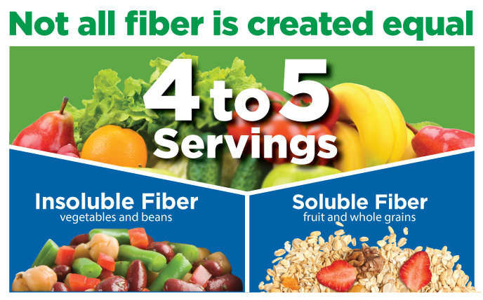 infographic explaining soluble and insoluble fiber